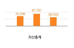 자산총계(단위:백만원)