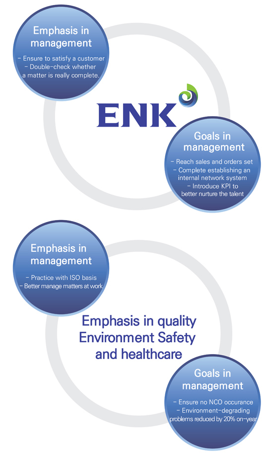 ENK Management Policy